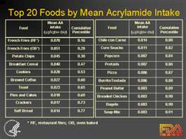 """toxic acrylamides"""