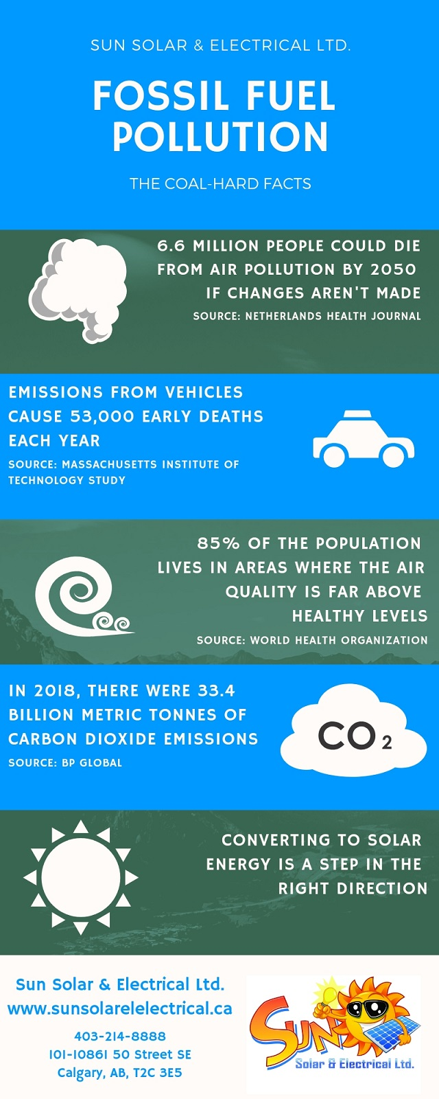 Infographic Pollution